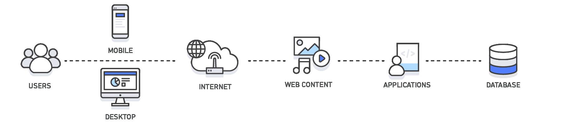 提昇網頁速度的關鍵-使用網頁快取 13