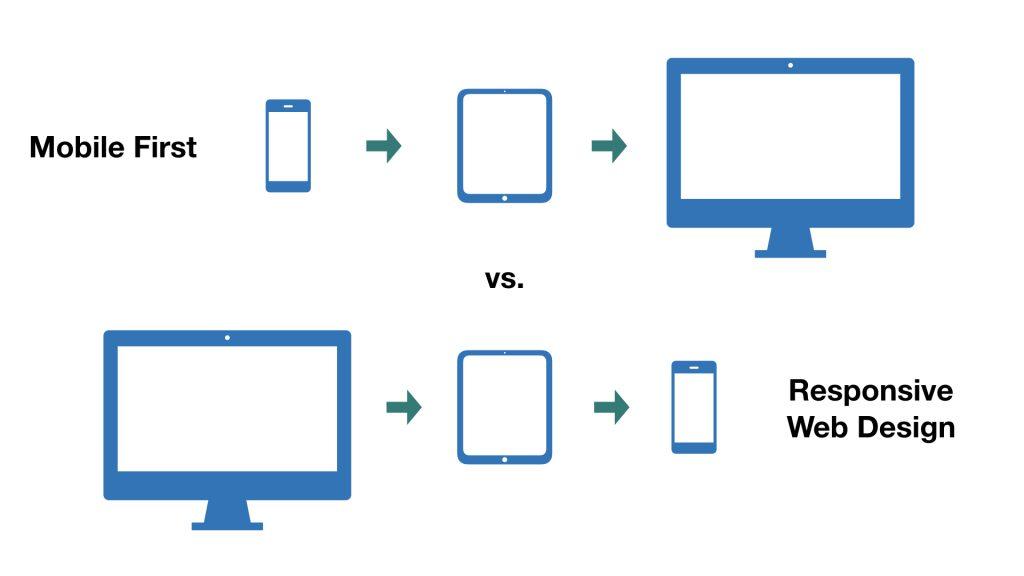行動優先網頁設計與響應式網頁設計?你選哪一個? 14