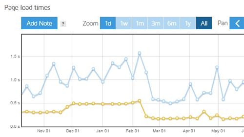 以 gtmetrix 為例,調整網站速度 14